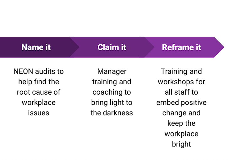 Name it, Claim it, Reframe it model