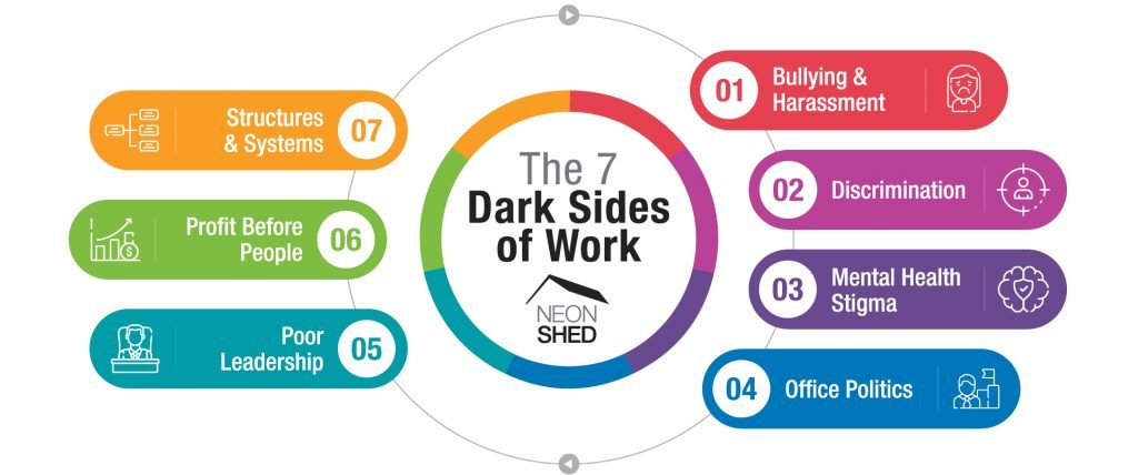 The 7 Dark Sides of work model (C) Neon Shed