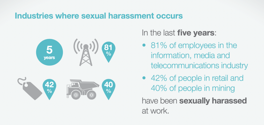 Sexual harassment by industry