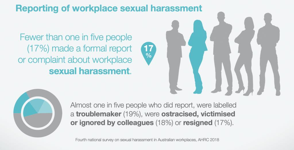 Reporting sexual harassment statistics